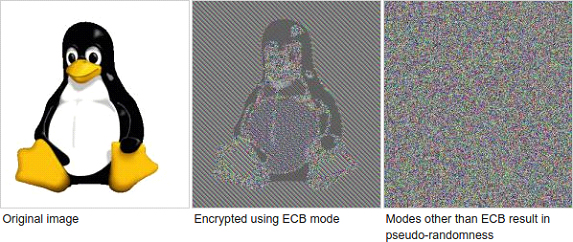 Insecure AES encryption by using the wrong mode of operation